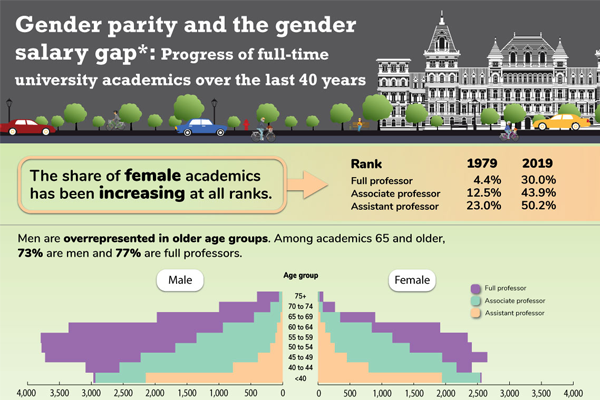 Gender parity and the gender salary gap: Progress of full-time university academics over the last 40 years