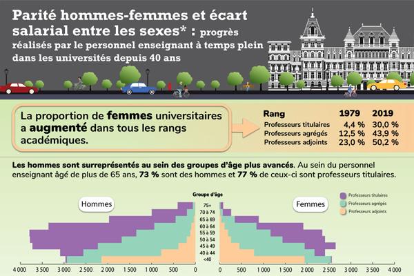 Parité hommes-femmes et écart salarial entre les sexes: progrès réalisés par le personnel enseignant à temps plein dans les universités depuis 40 ans