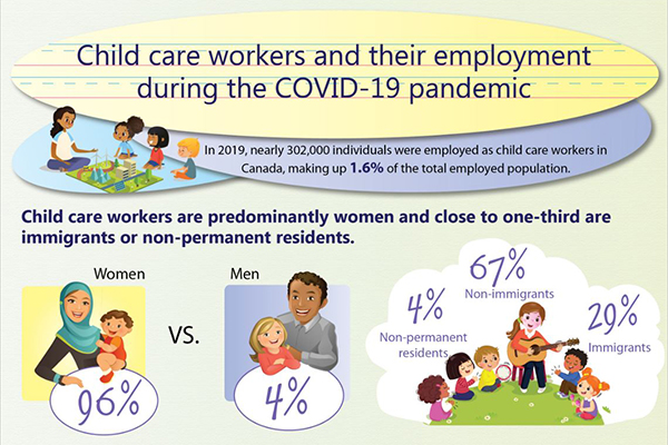 Child care workers and their employment during the COVID-19 pandemic