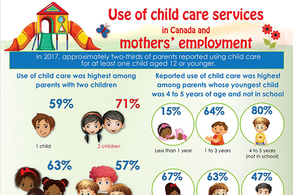 Use of child care services in Canada and mothers' employment