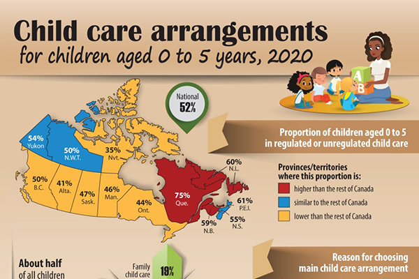 Child care arrangements for children aged 0 to 5 years, 2020