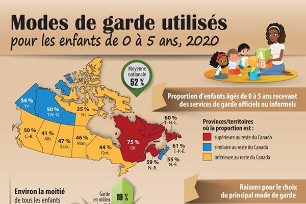 Modes de garde utilisés pour les enfants de 0 à 5 ans, 2020