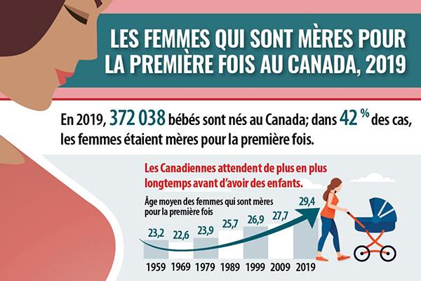 Les femmes qui sont mères pour la première fois au Canada, 2019