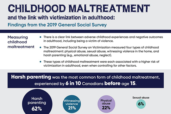 Childhood maltreatment and the link with victimization in adulthood: Findings from the 2019 General Social Survey