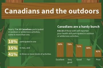 Canadians and the outdoors