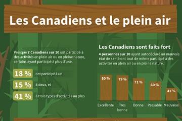 Les Canadiens et le plein air