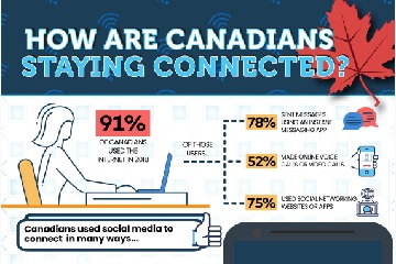 How are Canadians staying connected