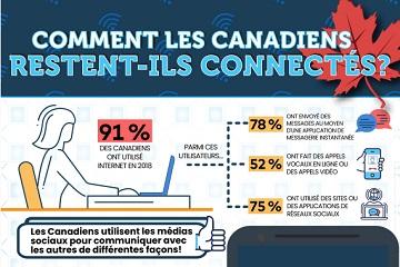 Comment les Canadiens restent-ils connectés?