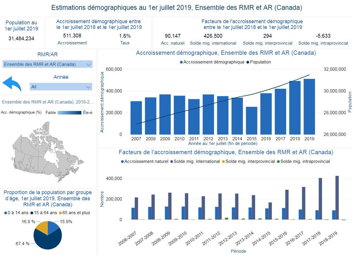 Estimations démographiques annuelles, régions métropolitaines de recensement et agglomérations de recensement : tableau de bord interactif