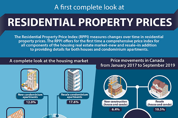 A First Complete Look at Residential Property Prices