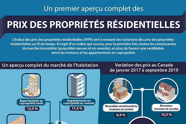 Un premier aperçu complet des prix des propriétés résidentielles