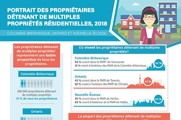Portrait des propriétaires détenant de multiples propriétés résidentielles, 2018 : Colombie-Britannique, Ontario et Nouvelle-Écosse
