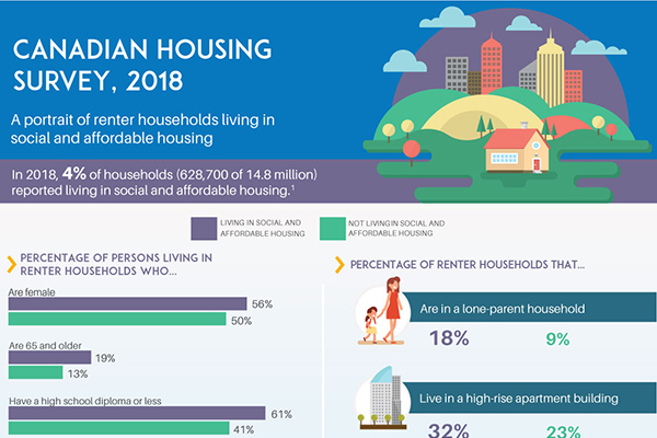 Canadian Housing Survey, 2018