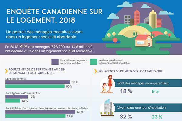 Enquête canadienne sur le logement, 2018