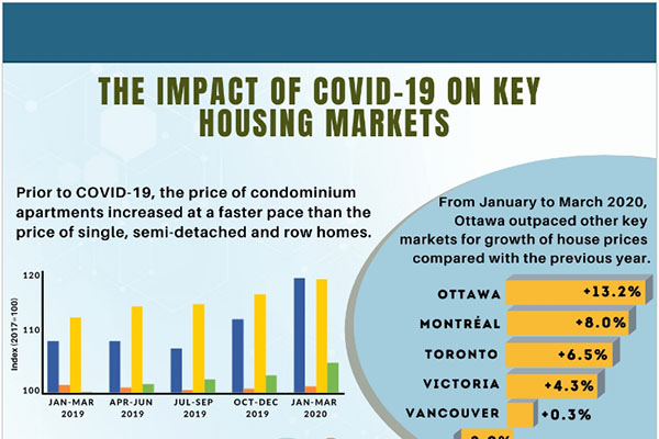 The Impact of COVID-19 on Key Housing Markets