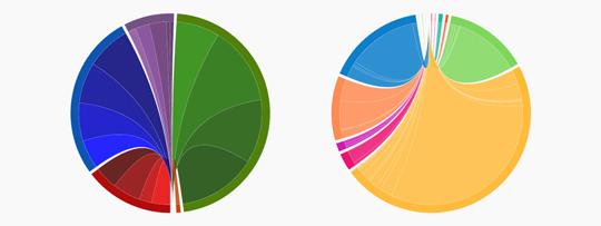 2016 Census data visualization