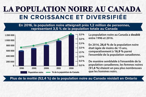 La population noire au Canada: en croissance et diversifiée