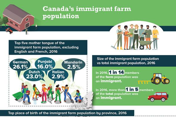 Canada's immigrant farm population