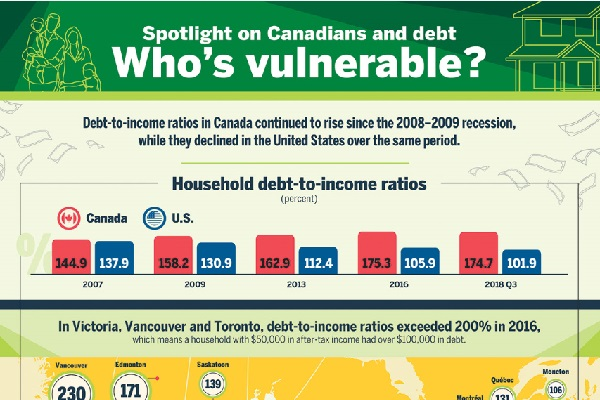 Spotlight on Canadians and debt: Who's vulnerable?