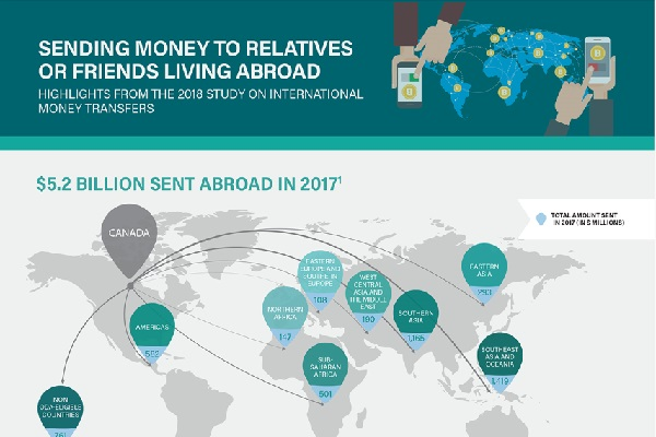Sending money to relatives or friends living abroad