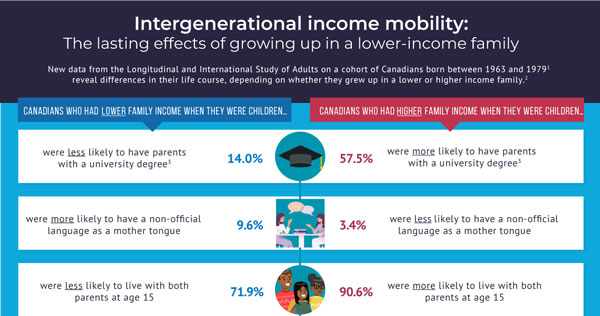 Intergenerational income mobility: The lasting effects of growing up in a lower-income family