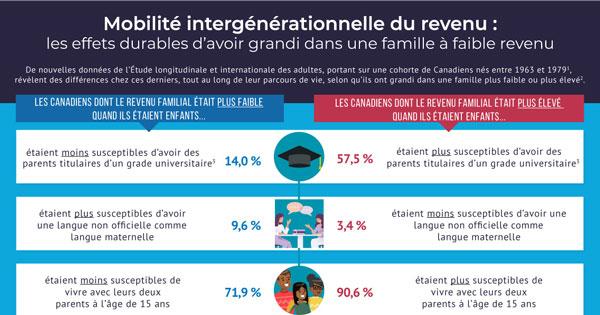 Mobilité intergénérationnelle du revenu : les effets durables d'avoir grandi dans une famille à faible revenu