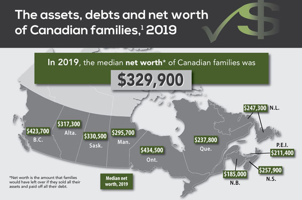 Assets, debts and net worth of Canadian families, 2019