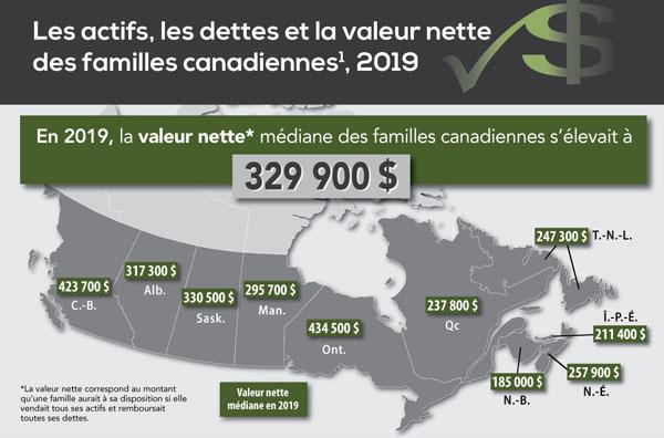 Les actifs, les dettes et la valeur nette des familles canadiennes, 2019