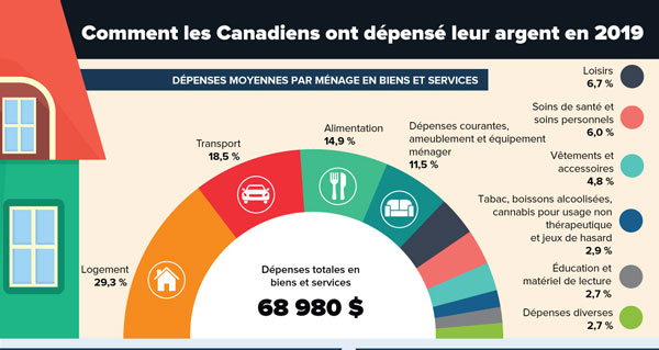 Comment les Canadiens ont dépensé leur argent en 2019