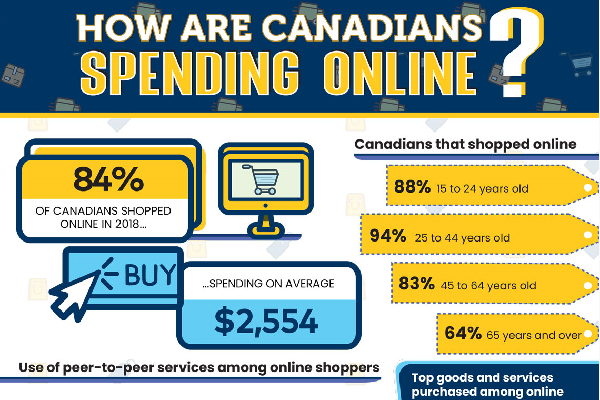 How are Canadians spending online?