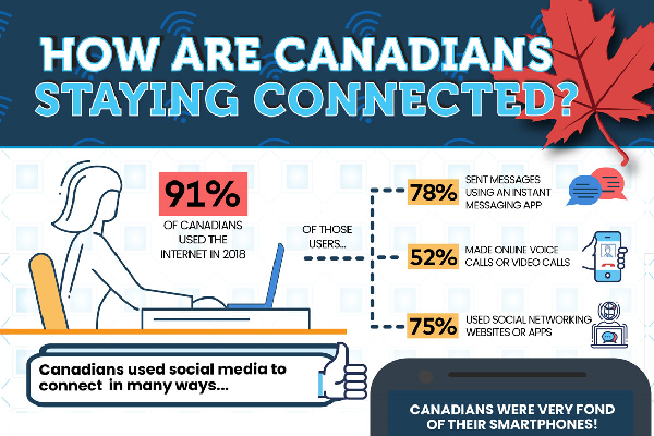 How are Canadians staying connected?