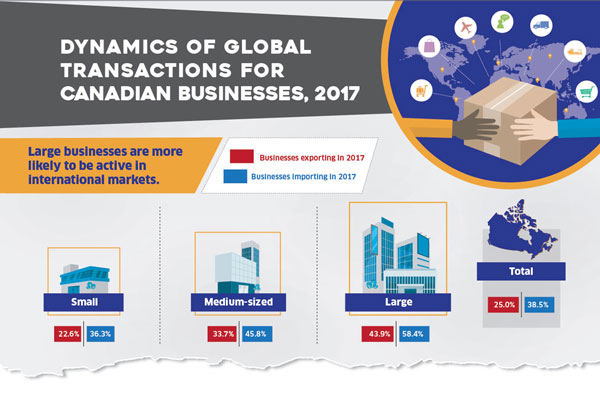 Dynamics of Global Transactions for Canadian Businesses, 2017