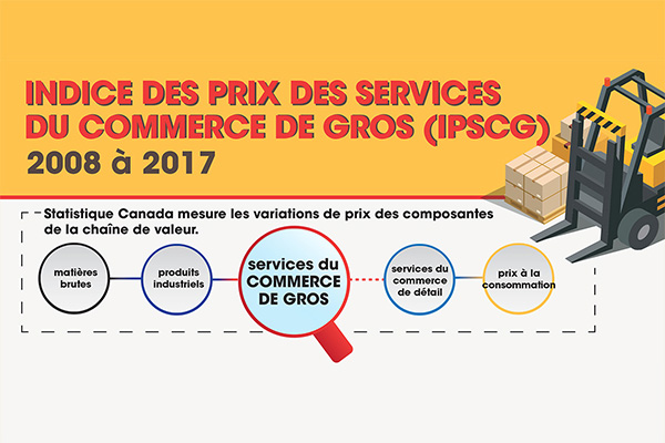 Indice des prix des services du commerce de gros (IPSCG), 2008 à 2017