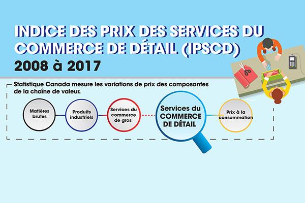 Indice des prix des services du commerce de détail (IPSCD), 2008 à 2017