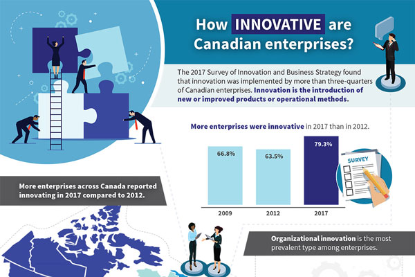 How innovative are Canadian enterprises?