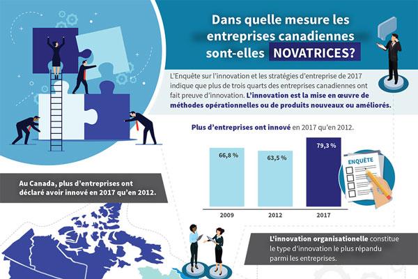 Dans quelle mesure les entreprises canadiennes sont-elles novatrices?