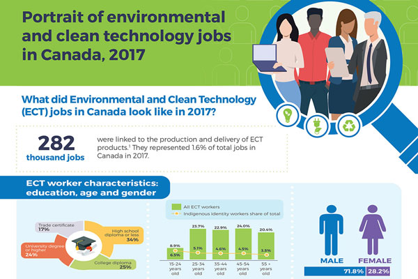 Portrait of environmental and clean technology jobs in Canada, 2017