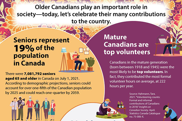 By the numbers: National Seniors Day 2021