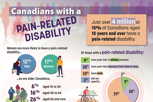 Canadians with a pain-related disability
