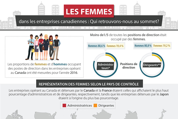 Les femmes dans les entreprises canadiennes : Qui retrouvons-nous au sommet?