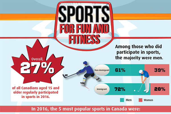 Sports for fun and fitness