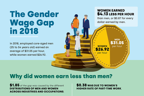 The Gender Wage Gap in 2018