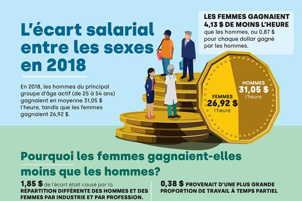 L'écart salarial entre les sexes en 2018
