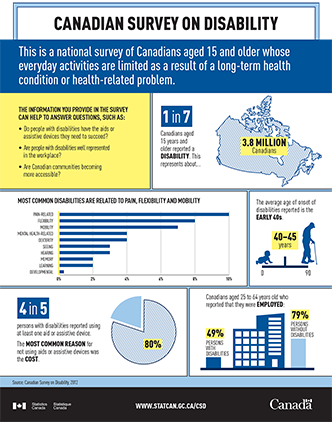 Canadian Survey on Disability Infographic - thumbnail