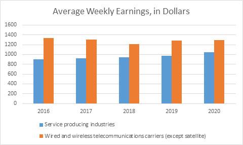 Average Weekly Earnings, in Dollars