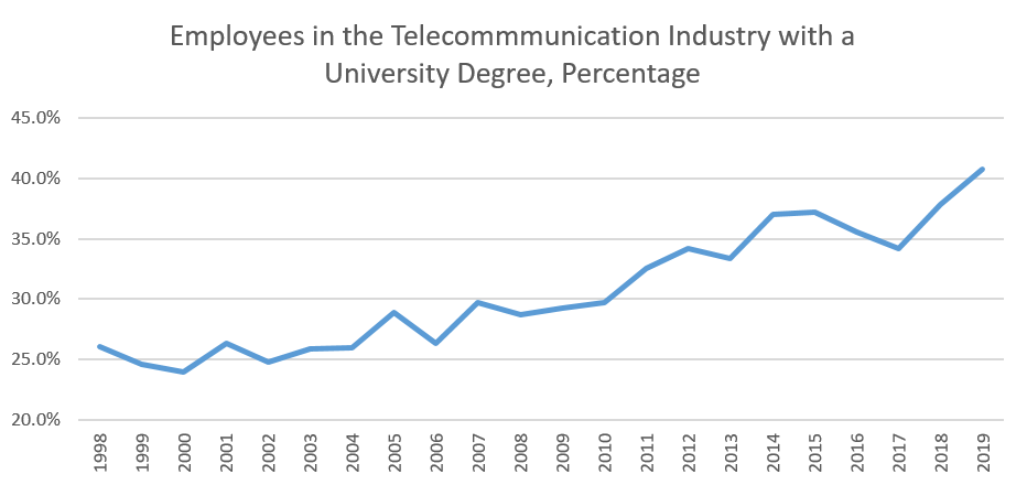 Percentage of employees in the telecommunication industry with a bachelor's degree or above
