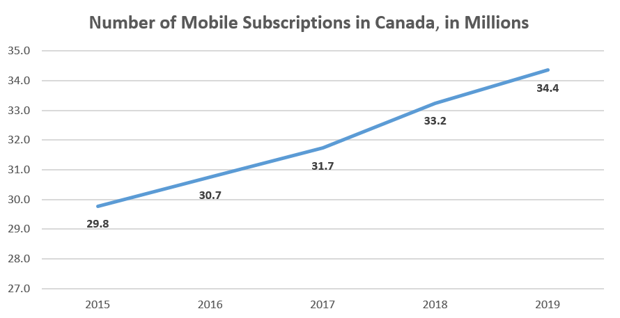 Number of mobile subscriptions in Canada
