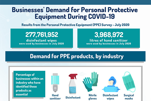 Infographic - Businesses' Demand for Personal Protective Equipment During COVID-19