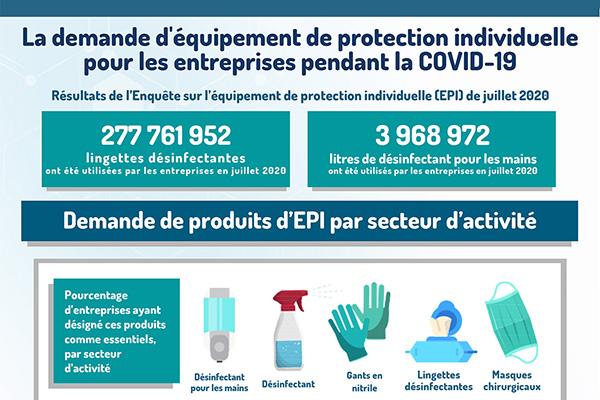 La demande d'équipement de protection individuelle pour les entreprises pendant la COVID- 19