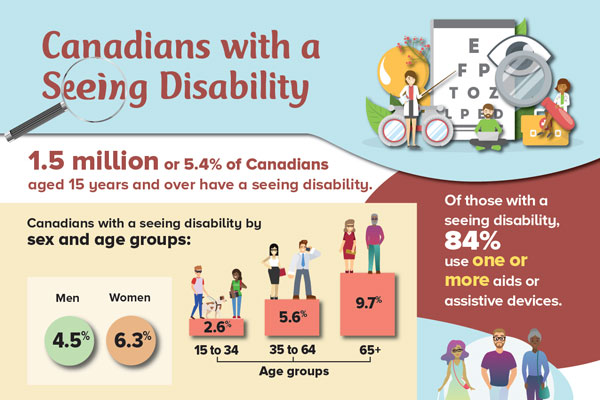 Canadians with a seeing disability, 2017